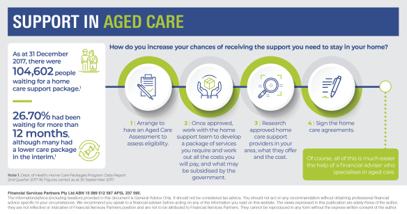 Support in Aged Care